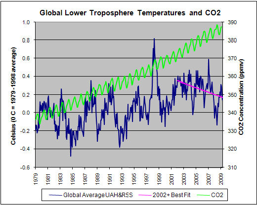 The graph above shows the temperature changes of the lower troposphere from the surface up to about 8 km as determined from the average of two analyses of satellite data. The best fit line from January 2002 to April 2009 indicates a decline of 0.25 Celsius/decade. The Sun's activity, which was increasing through most of the 20th century, has recently become quiet, causing a change of trend. The green line shows the CO2 concentration in the atmosphere, as measured at Mauna Loa, Hawaii. [4]