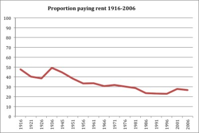 Graph-renting