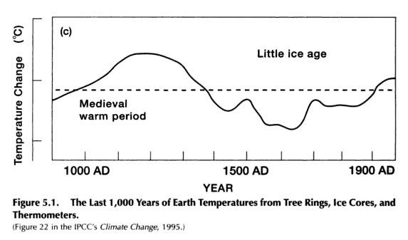 IPCC graph