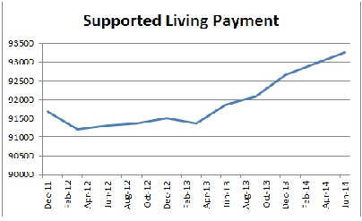 Supported Living Payment
