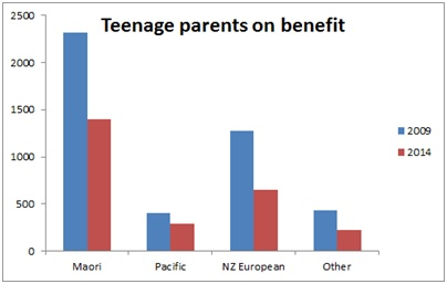 Teen parents on benefit