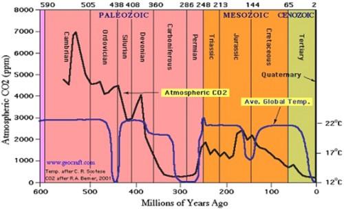 CO2graph